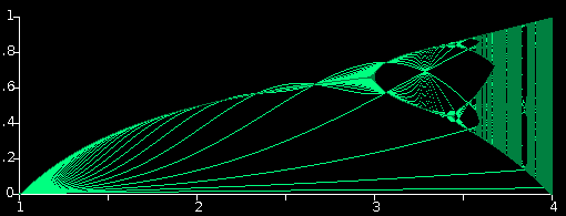 An image of the bifurcation graph generated by the applet when iterating the difference equation x = cx(1 - x),